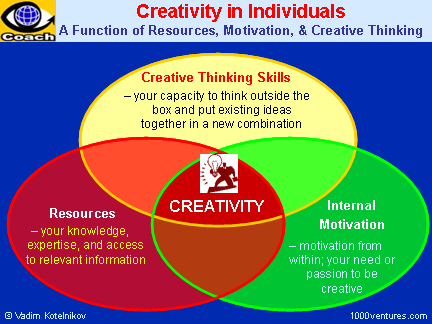 Creativity and How To Be Creative: a Function of Resources, Motivation, and Creative Thinking