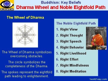 Buddhism: The Dharma Wheel and the Noble Eightfold Path