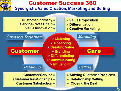CUSTOMER SUCCESS 360: Synergistic Customer Value Creation, Marketing, Selling, Customer Retention and Customer Partnership