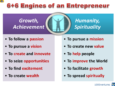 12 Drivers for Entrepreneurship