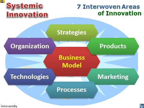 Innovation: Holistic Approach - Systemic: 7 Areas of Innovation