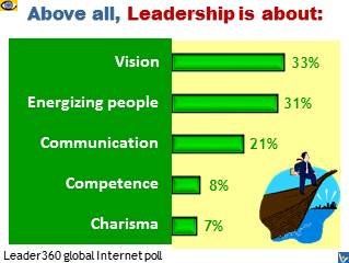 What Leadrship Is About: Poll results - Vision, Inspiring People, Communication, Competence, Charisma