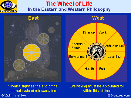 The Wheel of Life in the Eastern and Western Philosophy