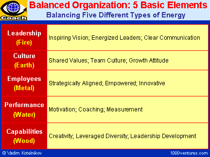 elements of successful organizational diversity management Ideas for embracing diversity in the workplace  all employees should be able to  participate in, and contribute to, the progress and success of an organization.
