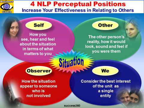 4 NLP Perceptual Positions - Myself, Other, Observer, We - How To Understand people perccptions and resolve conflcits emfographics with Dildora Akbarova